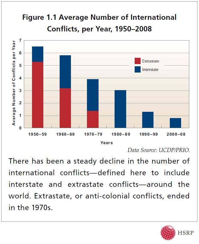20092010Report_Fig1_1_AverageNumberInternationalConflicts.jpg
