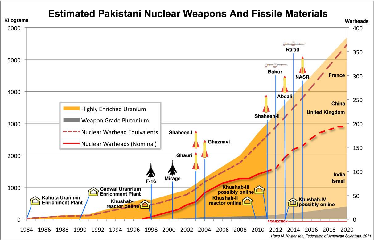 PakistanChart2011.jpg