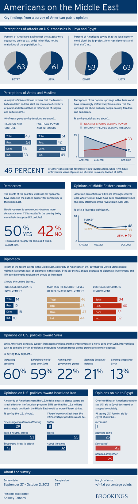 american public opinion and perceptions on