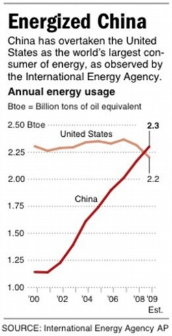 chine%20energy%20use.jpg
