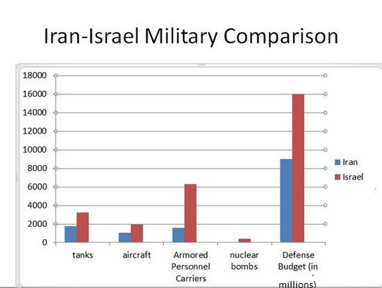 Iran military strength ranking