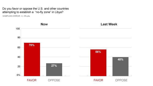 t1larg.libya.poll.chart.01.jpg