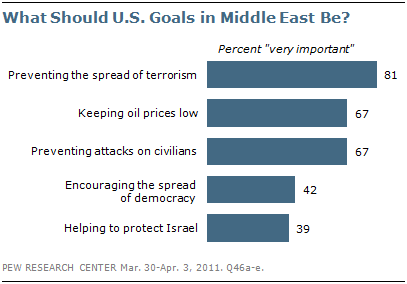 u%20mideast%20interests.png